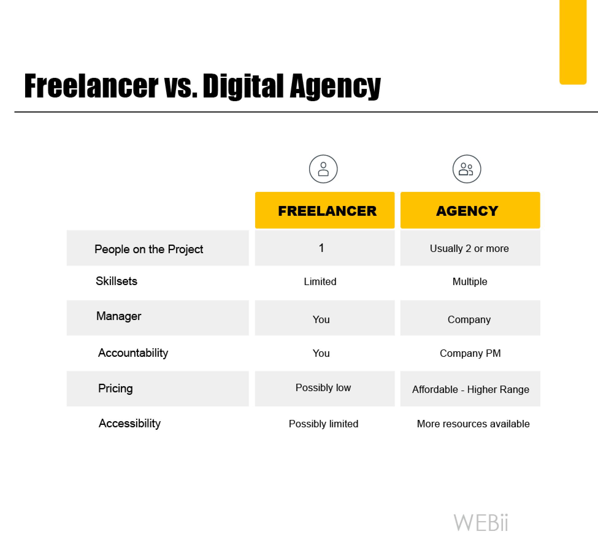 Chart Freelancer vs Agency