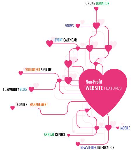 non profit website features graphic