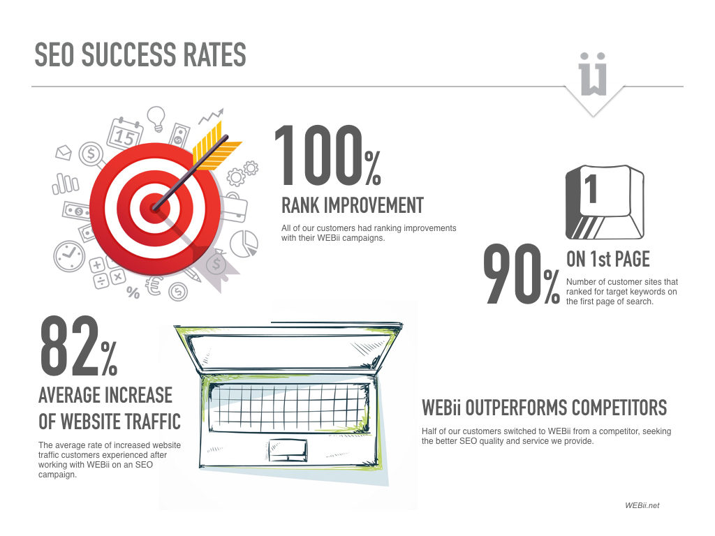 SEO Success Rates WEBii Report